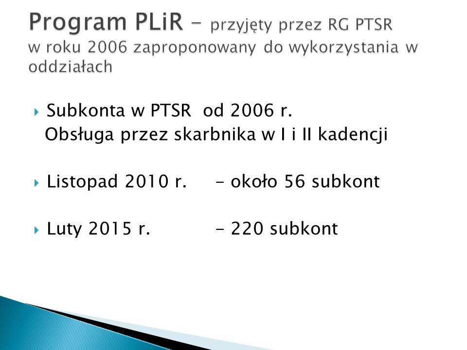 Program PLiR – przyjęty przez RG PTSR w roku 2006 zaproponowany do wykorzystania w oddziałach