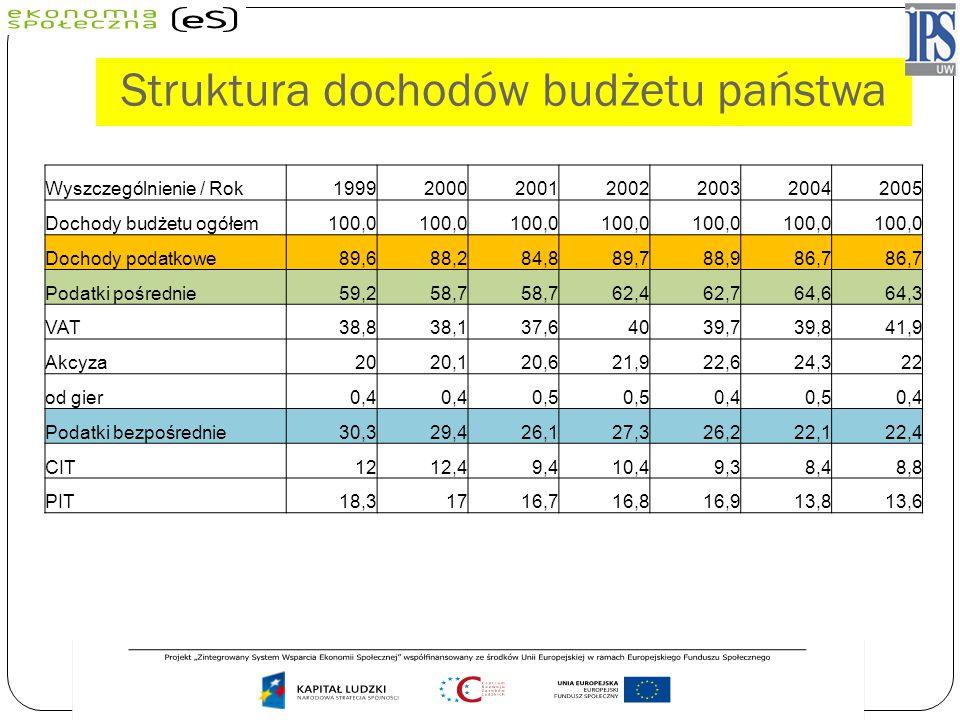Struktura dochodów budżetu państwa