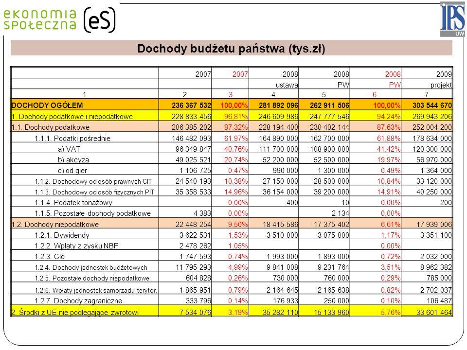 Dochody budżetu państwa (tys.zł)