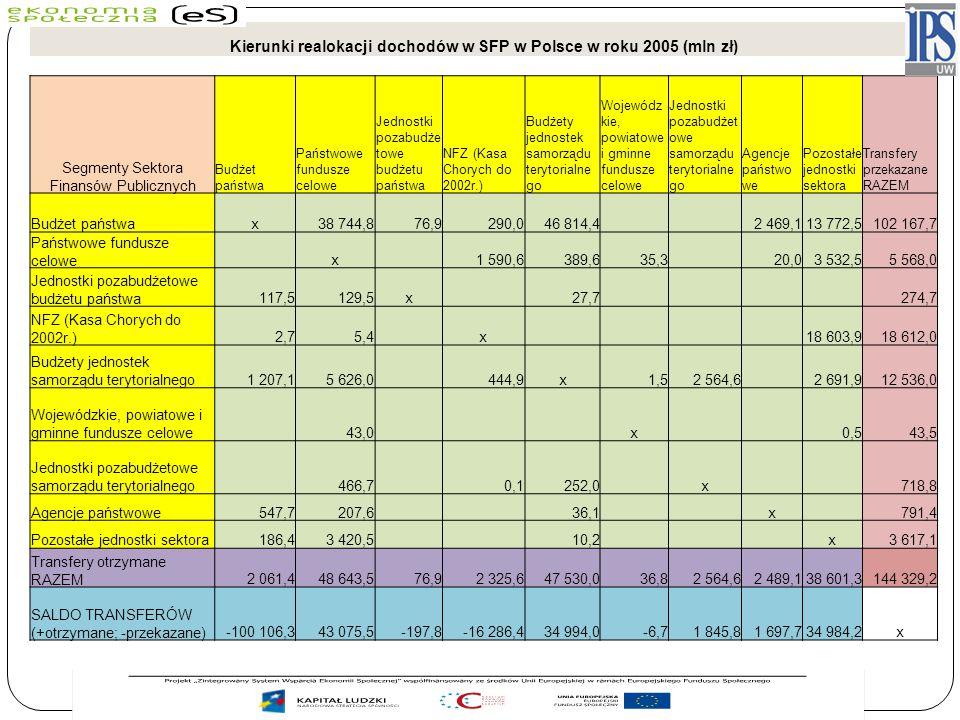 Kierunki realokacji dochodów w SFP w Polsce w roku 2005 (mln zł)