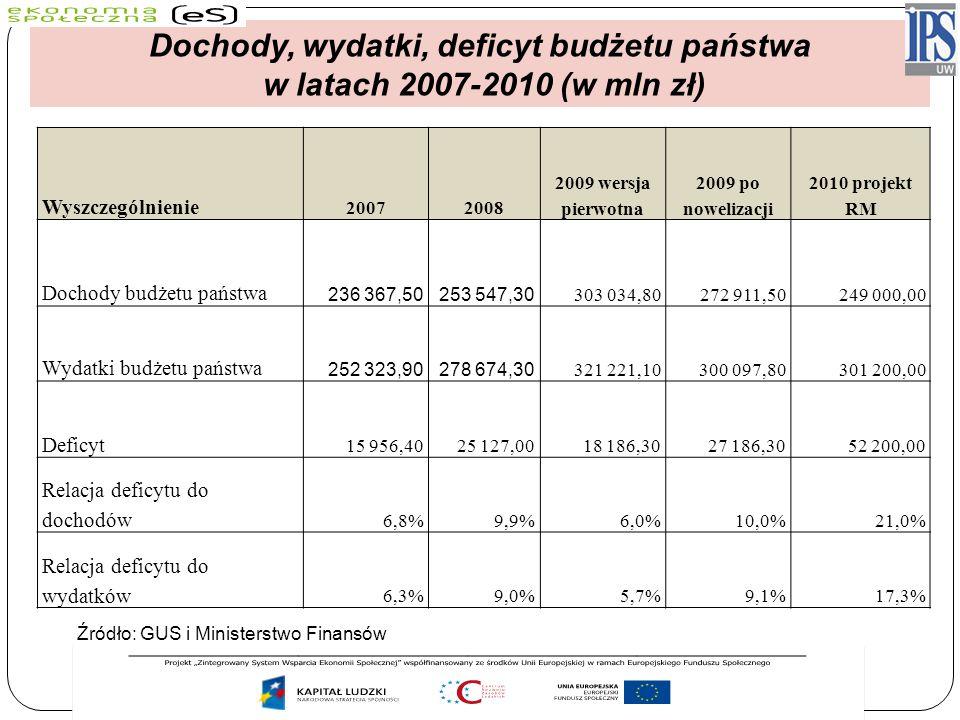 Dochody, wydatki, deficyt budżetu państwa