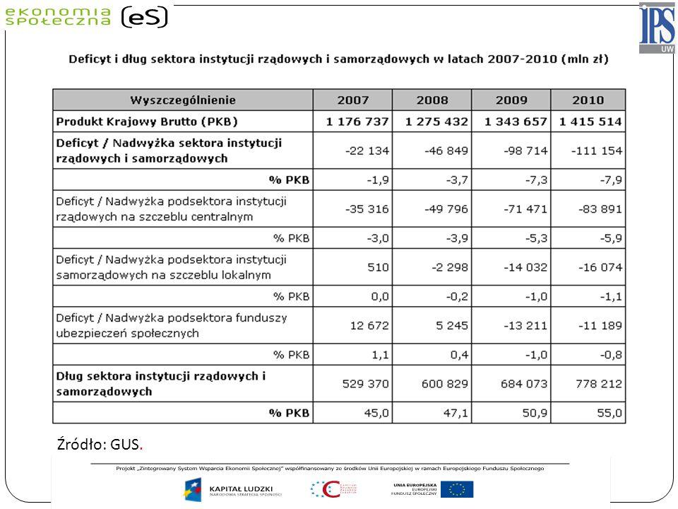 Źródło: GUS. Dług wyniósł 55,0 % PKB