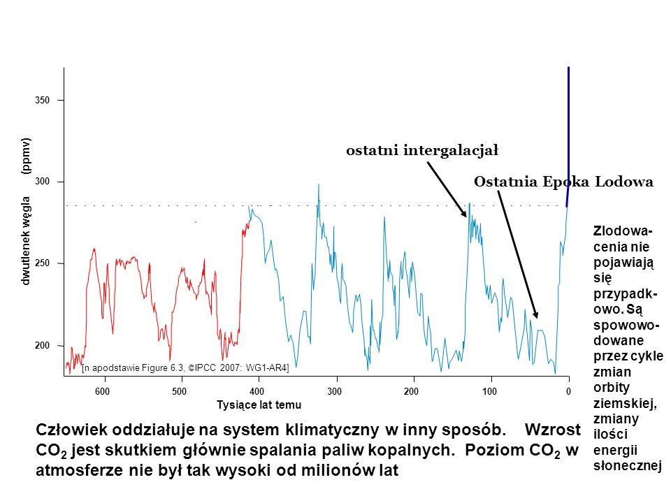 350 ostatni intergalacjał. dwutlenek węgla (ppmv) 300. Ostatnia Epoka Lodowa.