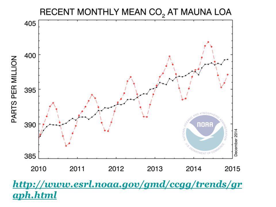 http://www.esrl.noaa.gov/gmd/ccgg/trends/graph.html