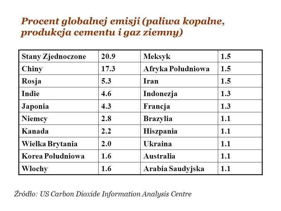 Procent globalnej emisji (paliwa kopalne, produkcja cementu i gaz ziemny)