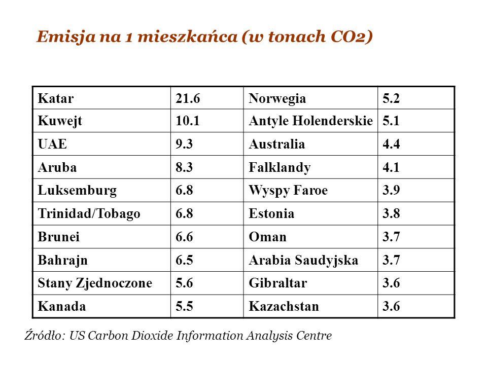 Emisja na 1 mieszkańca (w tonach CO2)