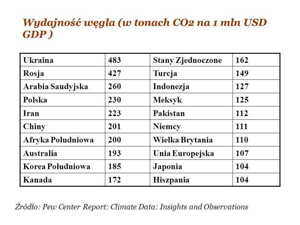 Wydajność węgla (w tonach CO2 na 1 mln USD GDP )