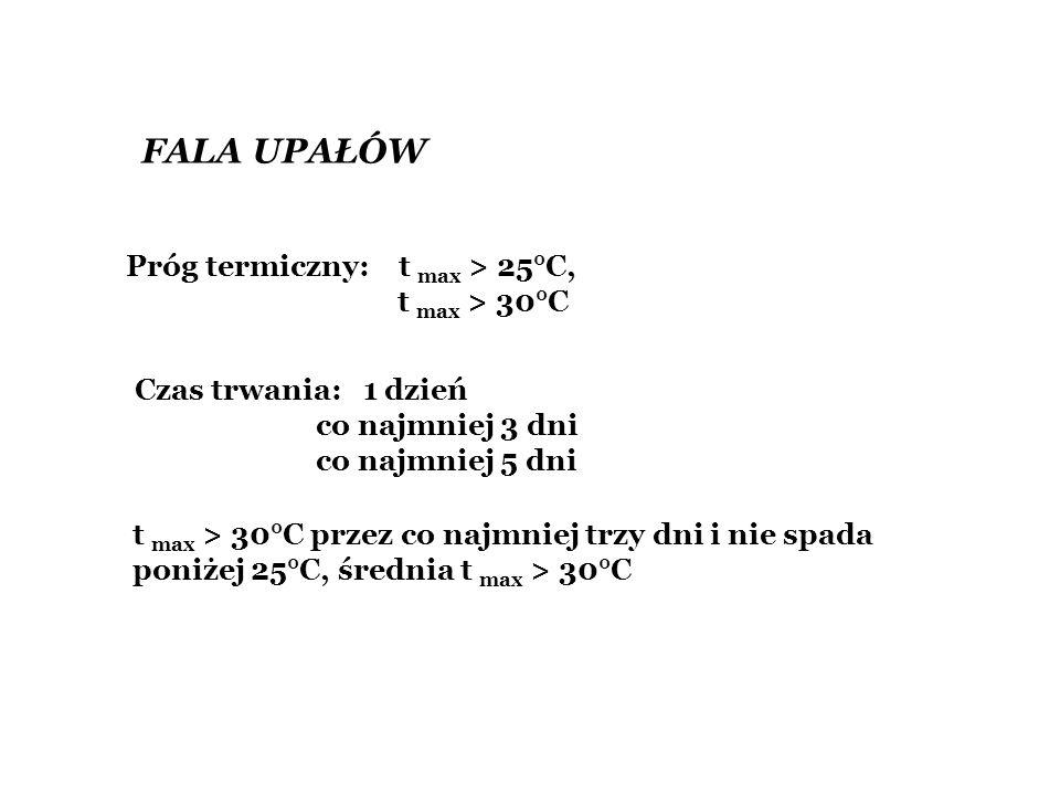 FALA UPAŁÓW Próg termiczny: t max > 25°C, t max > 30°C