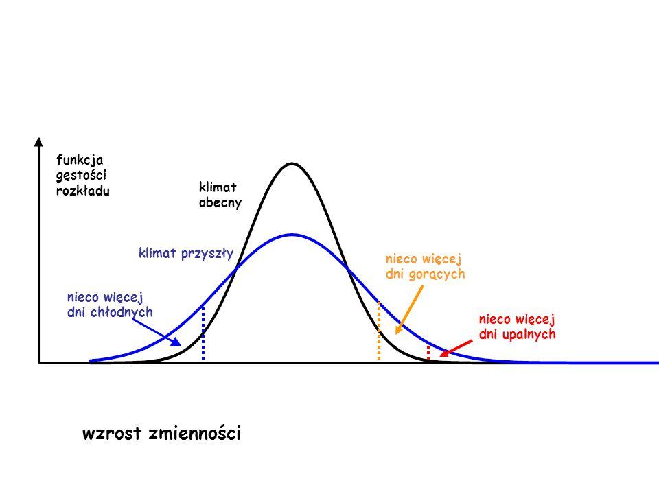 wzrost zmienności funkcja gęstości rozkładu klimat obecny