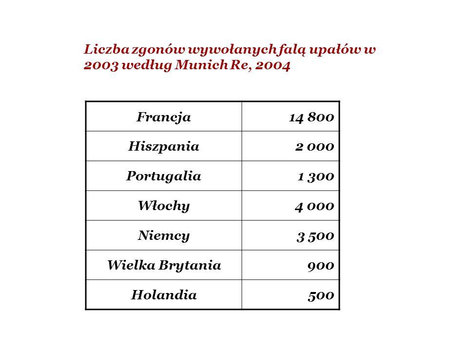 Liczba zgonów wywołanych falą upałów w 2003 według Munich Re, 2004