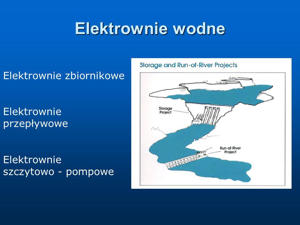 Elektrownie wodne Elektrownie zbiornikowe Elektrownie przepływowe