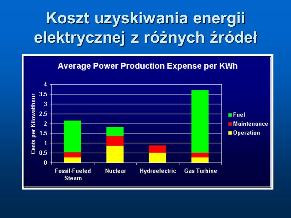 Koszt uzyskiwania energii elektrycznej z różnych źródeł