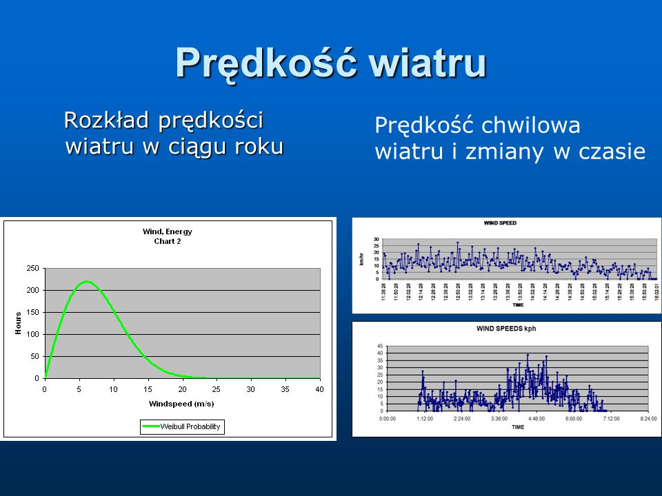 Prędkość wiatru Rozkład prędkości wiatru w ciągu roku