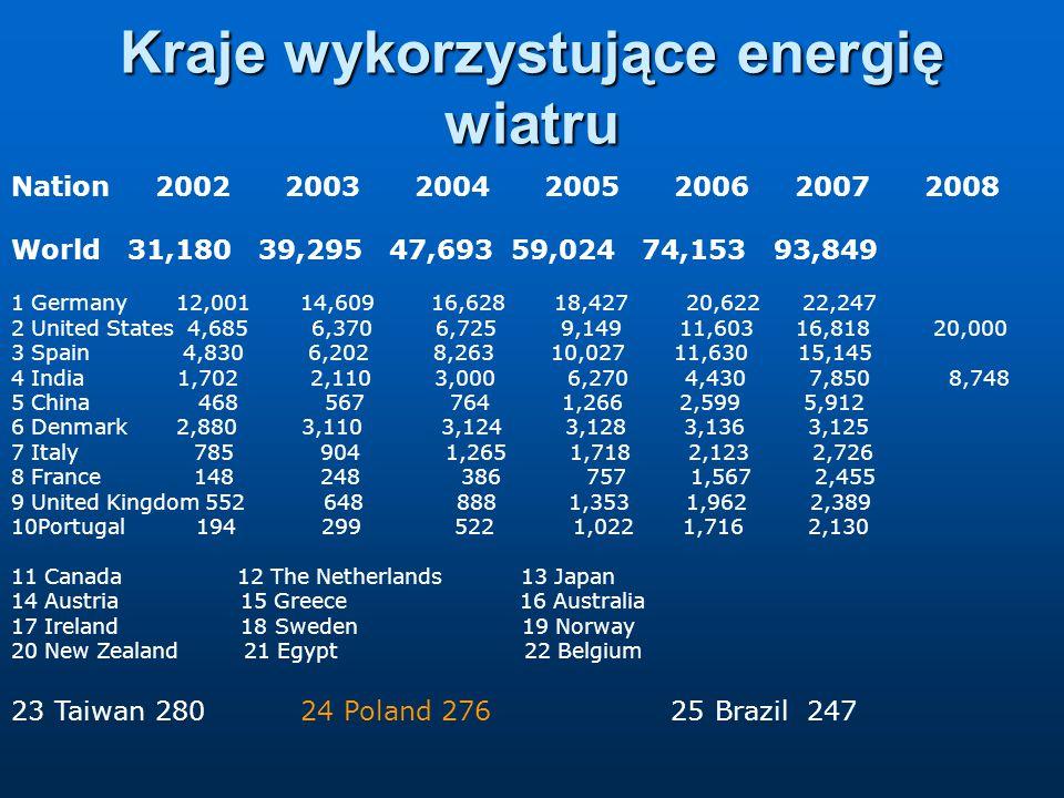 Kraje wykorzystujące energię wiatru