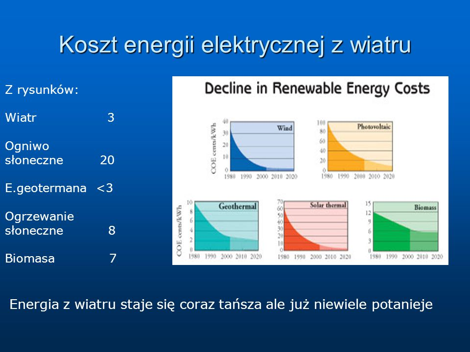 Koszt energii elektrycznej z wiatru