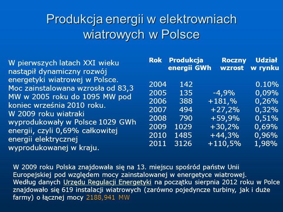 Produkcja energii w elektrowniach wiatrowych w Polsce