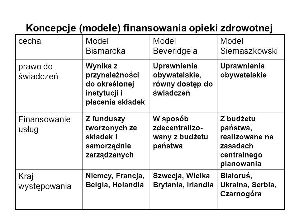 Koncepcje (modele) finansowania opieki zdrowotnej