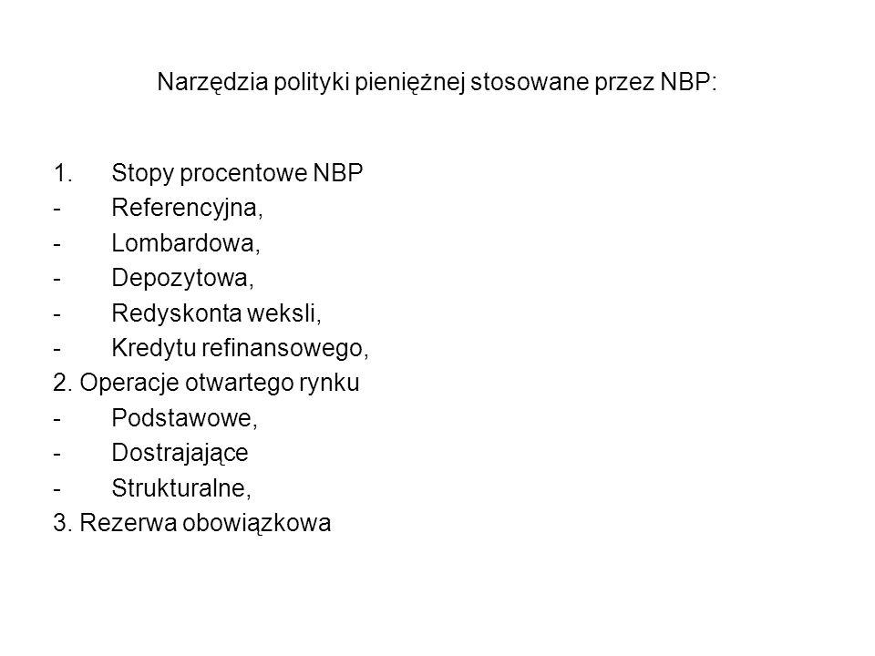 Narzędzia polityki pieniężnej stosowane przez NBP: