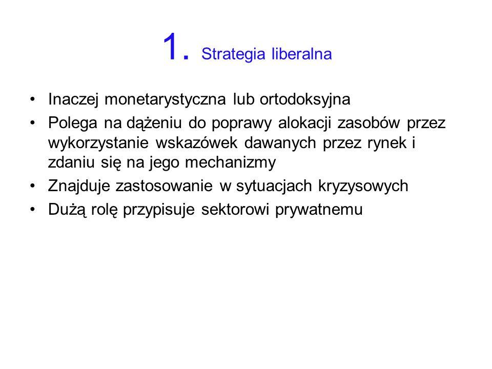 1. Strategia liberalna Inaczej monetarystyczna lub ortodoksyjna