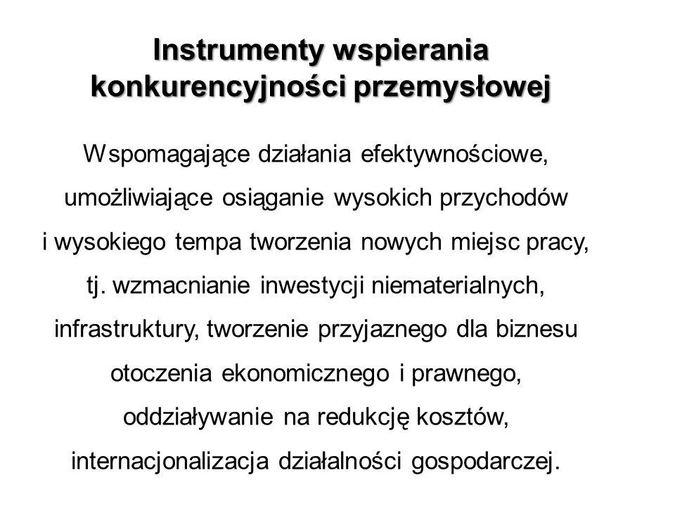 Instrumenty wspierania konkurencyjności przemysłowej