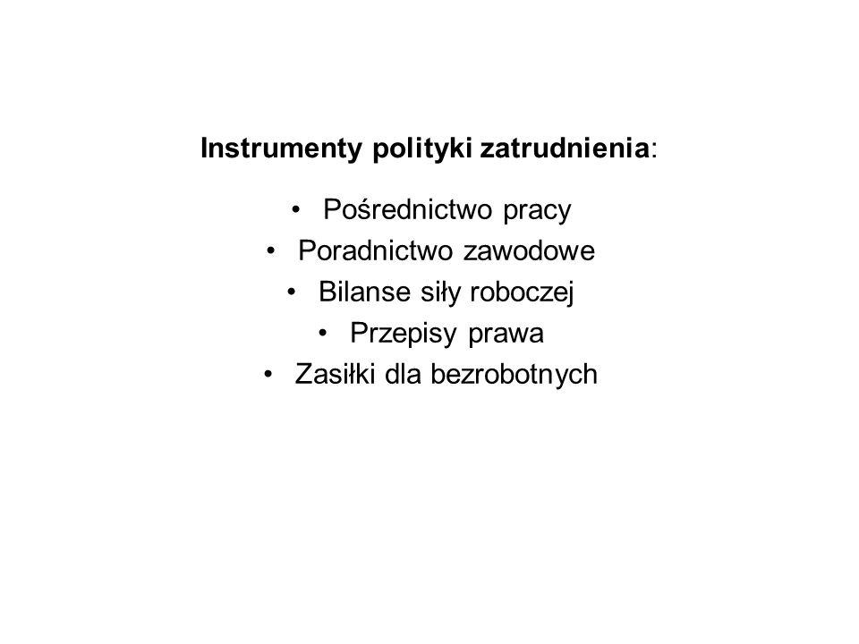 Instrumenty polityki zatrudnienia: