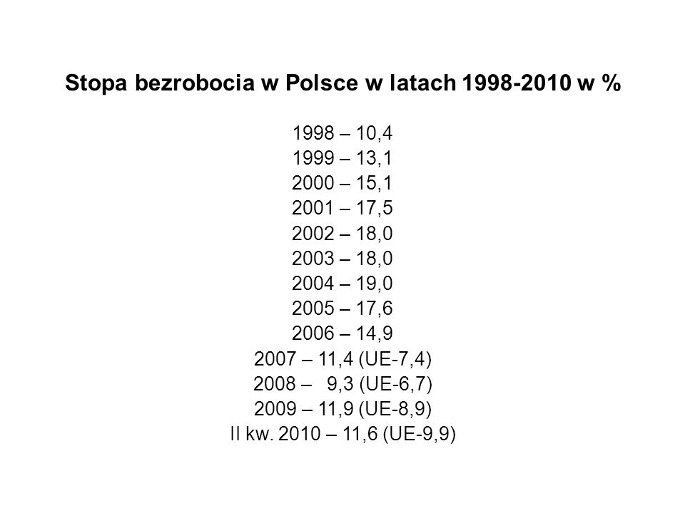 Stopa bezrobocia w Polsce w latach 1998-2010 w %
