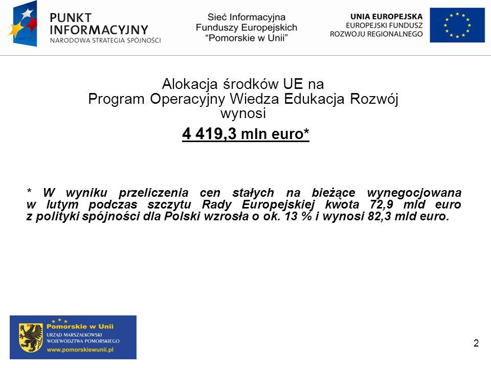 Alokacja środków UE na Program Operacyjny Wiedza Edukacja Rozwój wynosi