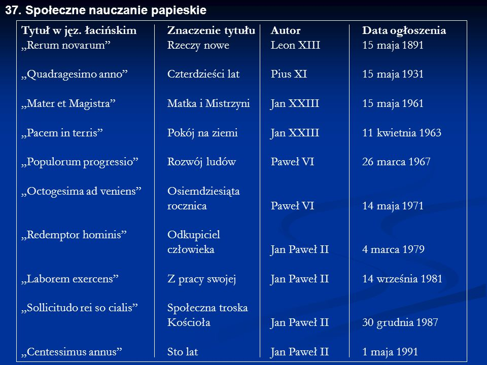 37. Społeczne nauczanie papieskie