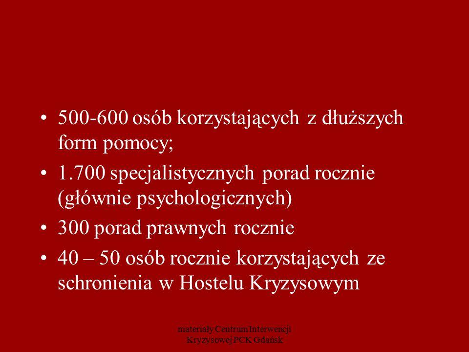 materiały Centrum Interwencji Kryzysowej PCK Gdańsk