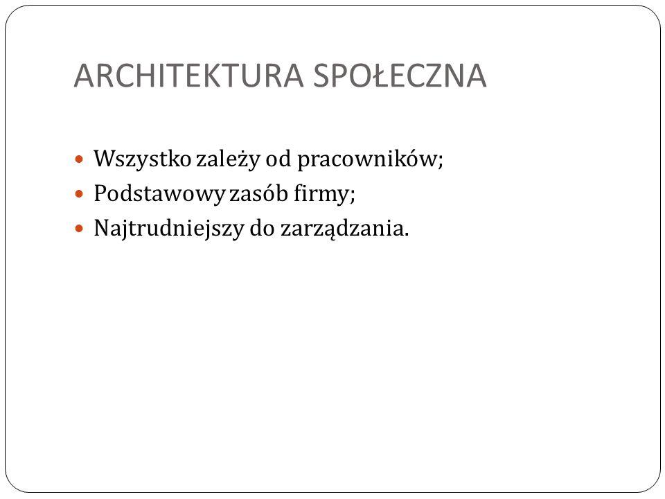 ARCHITEKTURA SPOŁECZNA