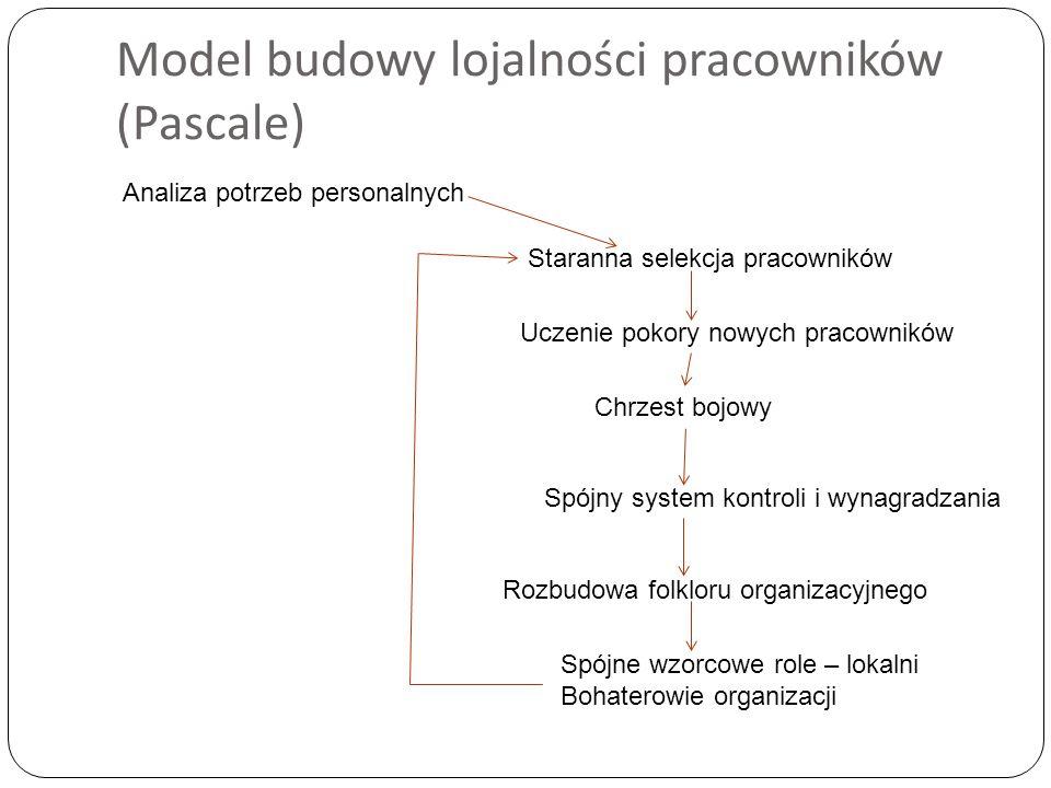 Model budowy lojalności pracowników (Pascale)