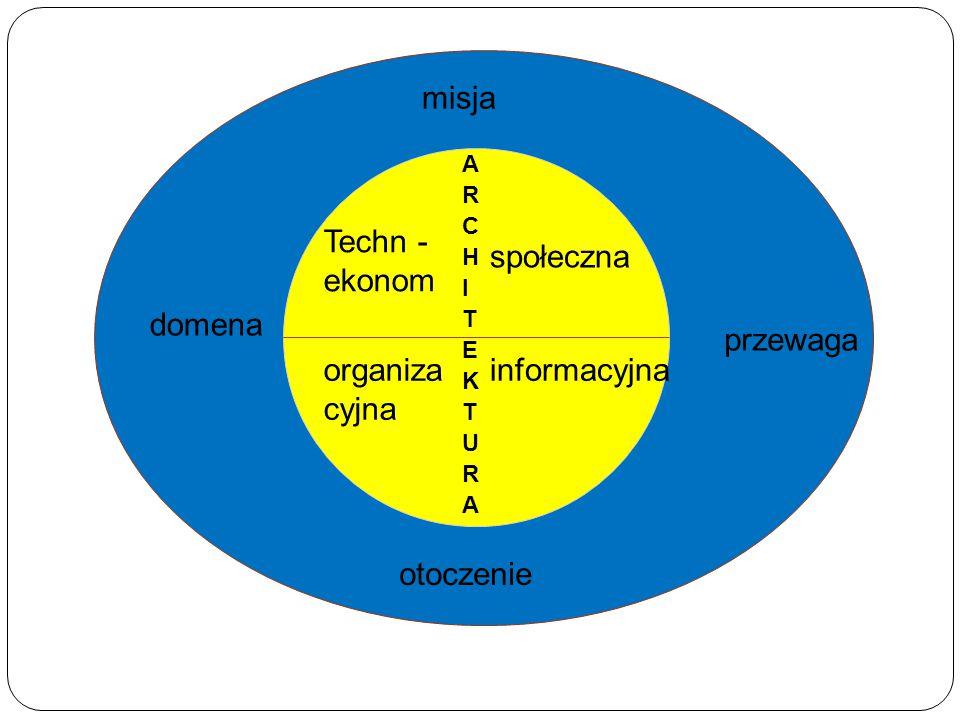 misja Techn - ekonom społeczna domena przewaga organizacyjna