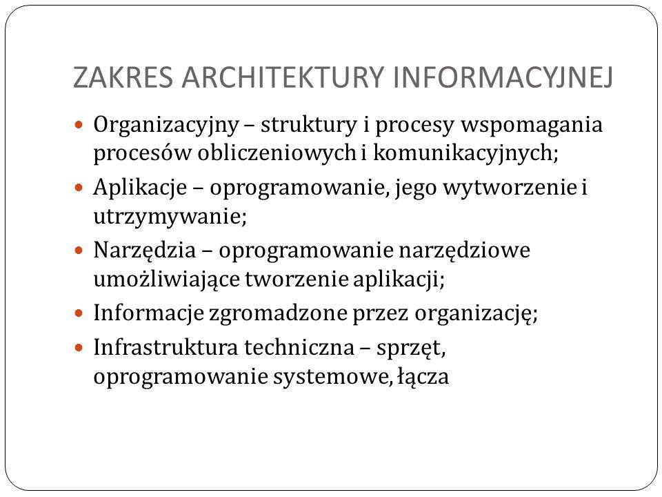 ZAKRES ARCHITEKTURY INFORMACYJNEJ