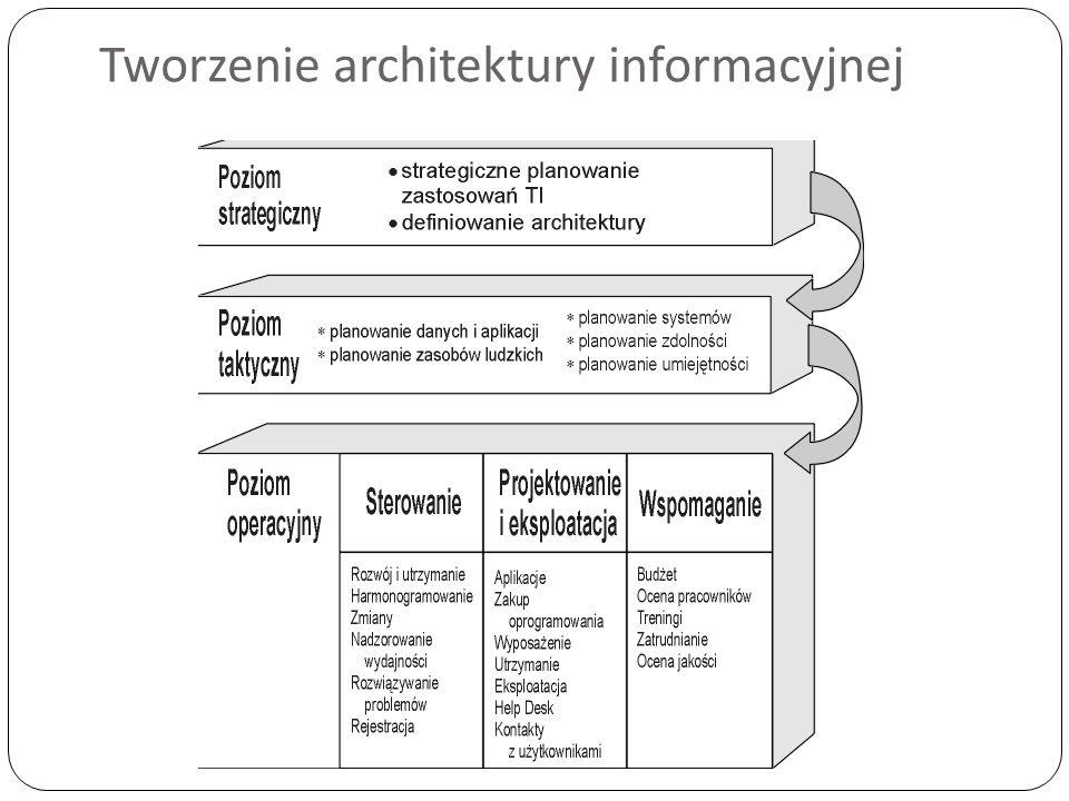 Tworzenie architektury informacyjnej