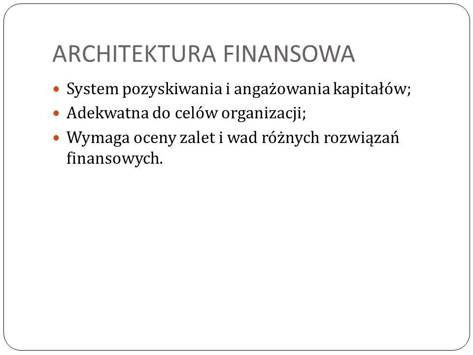 ARCHITEKTURA FINANSOWA