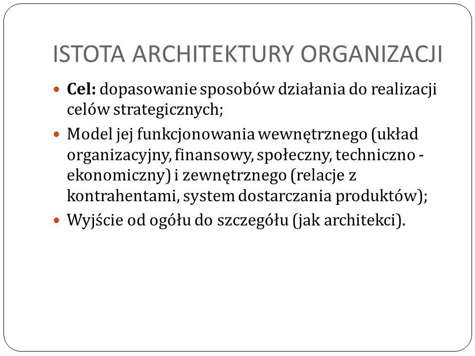 ISTOTA ARCHITEKTURY ORGANIZACJI