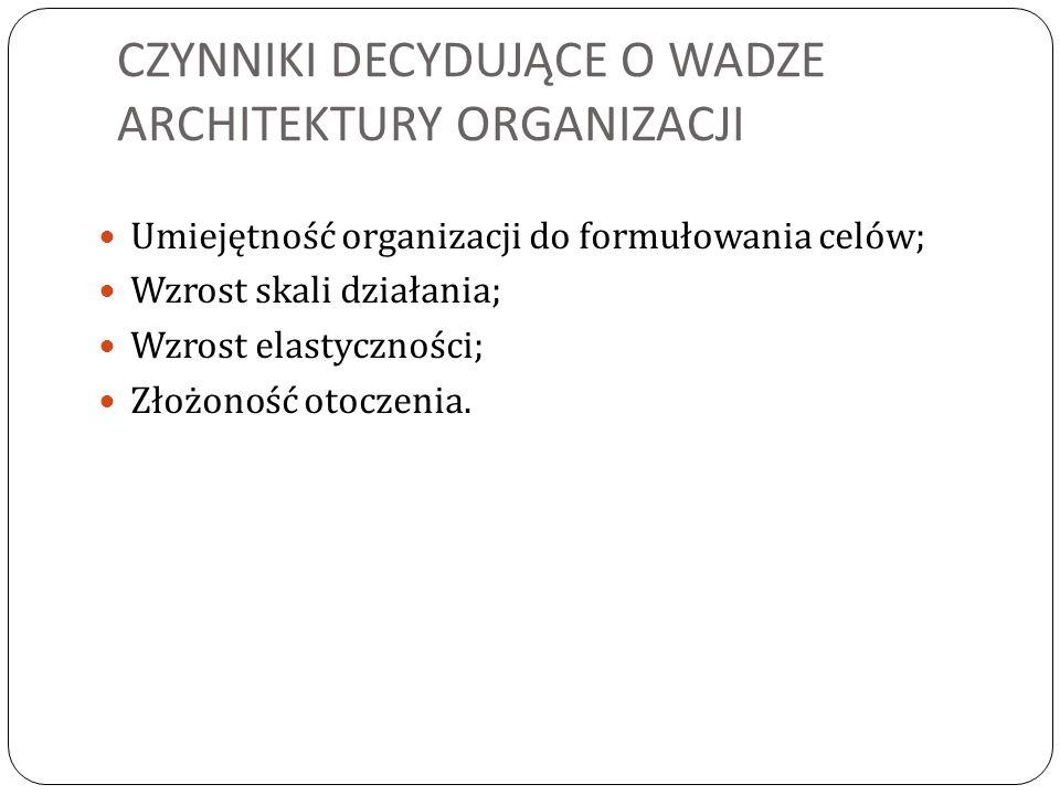 CZYNNIKI DECYDUJĄCE O WADZE ARCHITEKTURY ORGANIZACJI