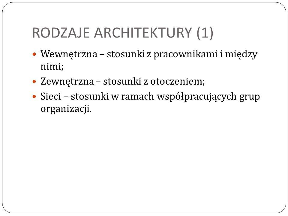 RODZAJE ARCHITEKTURY (1)