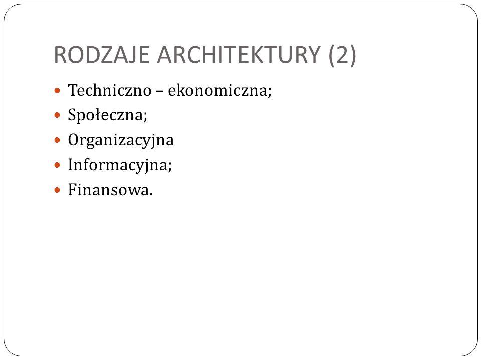 RODZAJE ARCHITEKTURY (2)