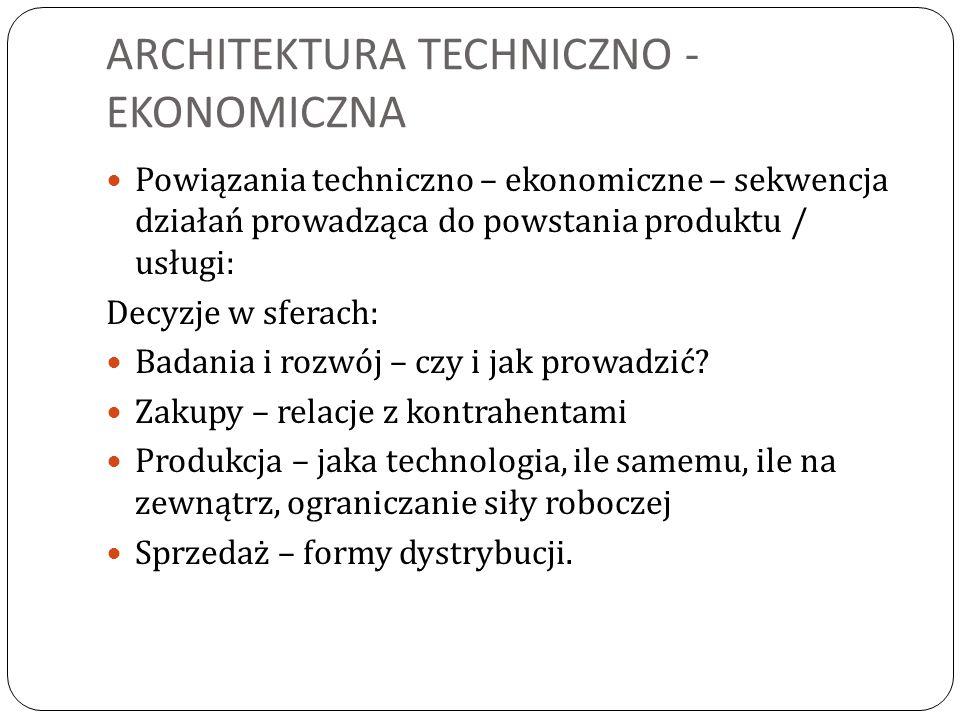 ARCHITEKTURA TECHNICZNO - EKONOMICZNA