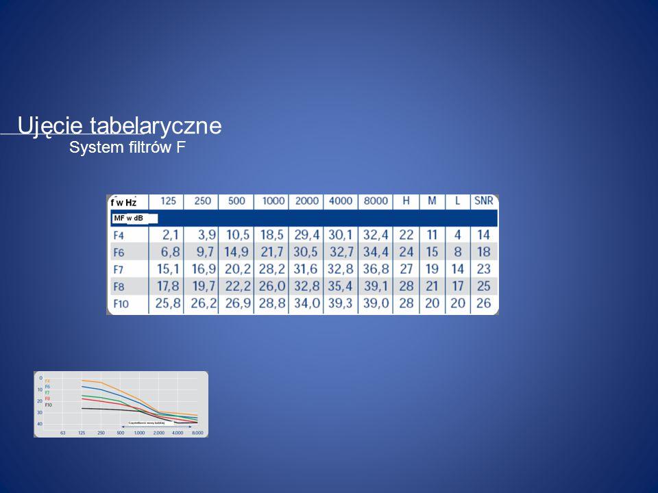 Ujęcie tabelaryczne System filtrów F