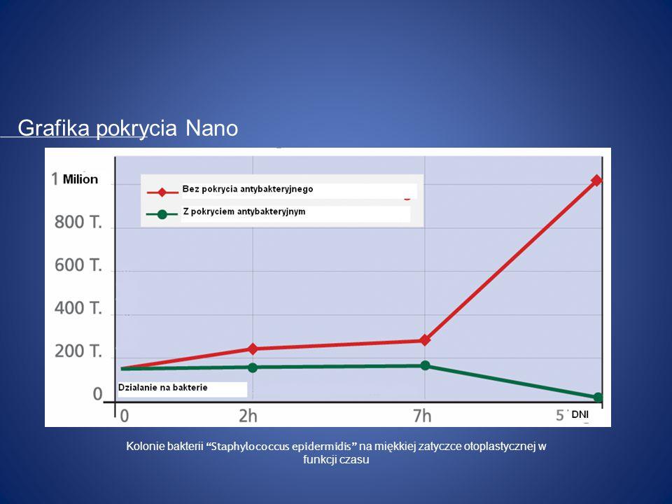 Grafika pokrycia Nano Kolonie bakterii Staphylococcus epidermidis na miękkiej zatyczce otoplastycznej w funkcji czasu.
