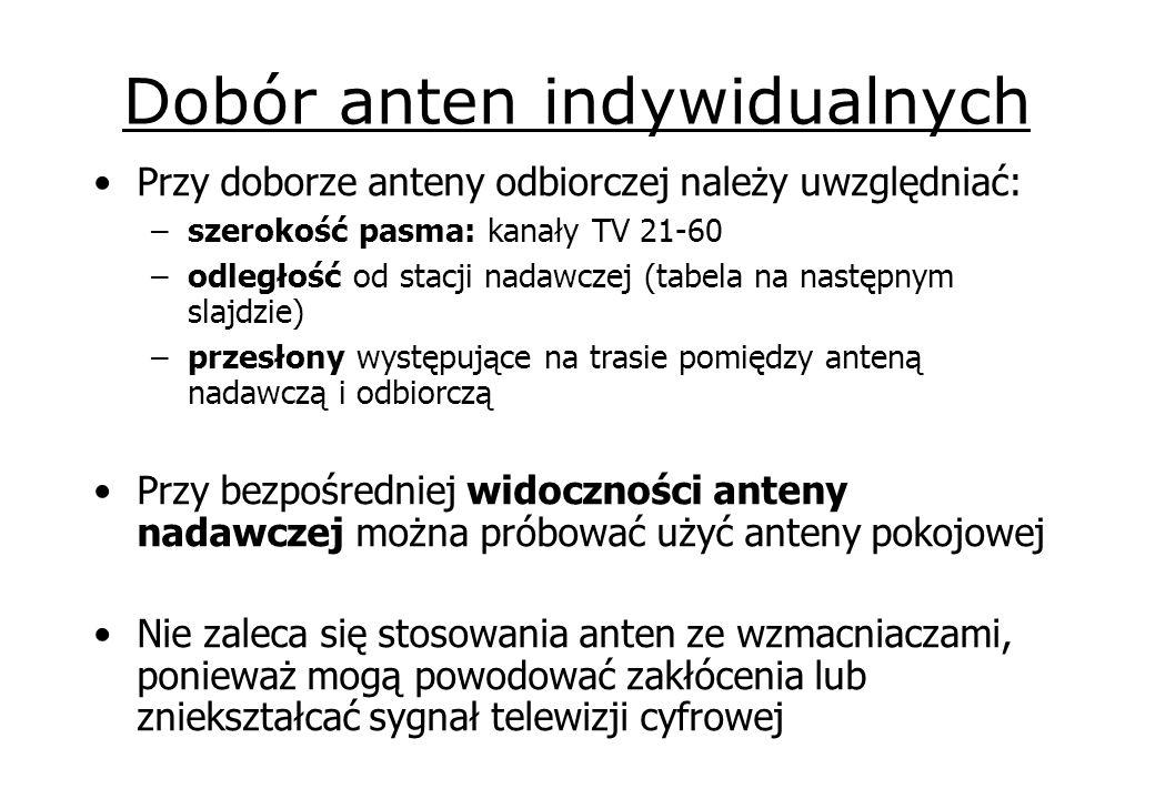 Dobór anten indywidualnych