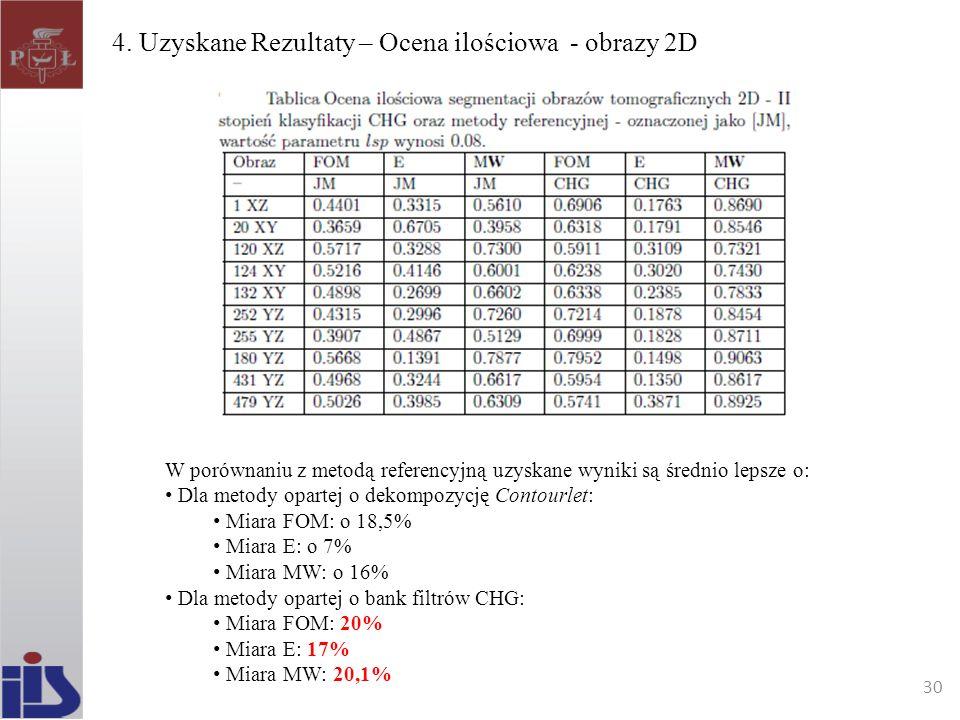 4. Uzyskane Rezultaty – Ocena ilościowa - obrazy 2D