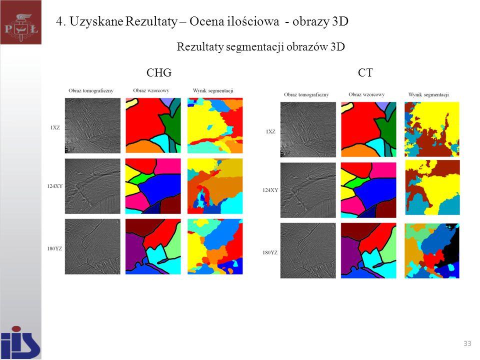 4. Uzyskane Rezultaty – Ocena ilościowa - obrazy 3D