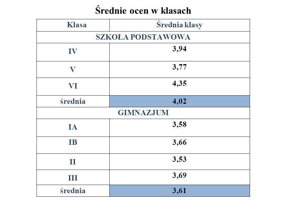Średnie ocen w klasach Klasa Średnia klasy SZKOŁA PODSTAWOWA IV 3,94 V