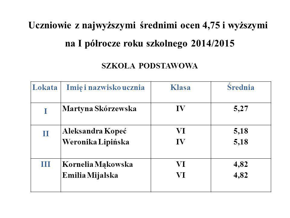 Uczniowie z najwyższymi średnimi ocen 4,75 i wyższymi na I półrocze roku szkolnego 2014/2015