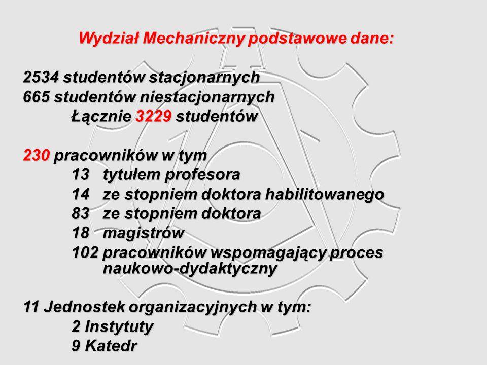 Wydział Mechaniczny podstawowe dane: