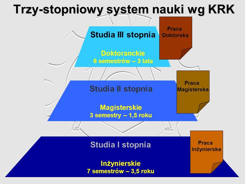 Trzy-stopniowy system nauki wg KRK