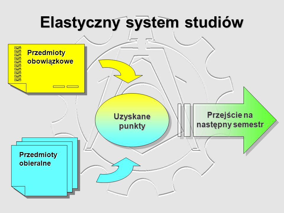 Elastyczny system studiów